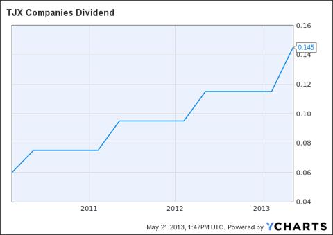 TJX Dividend Chart