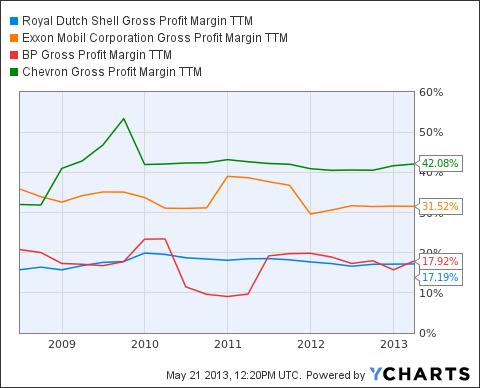 RDS.B Gross Profit Margin TTM Chart