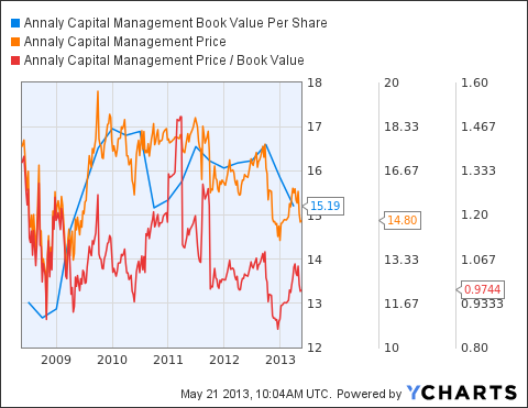 NLY Book Value Per Share Chart
