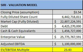 SIRI EV/EBITDA Valuation - Source SiriusBuzz Premium