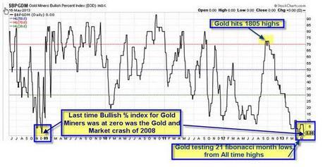 Gold Meltdown