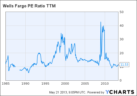 WFC PE Ratio TTM Chart