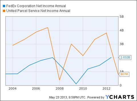 FDX Net Income Annual Chart