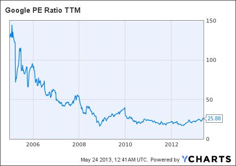 GOOG PE Ratio TTM Chart
