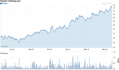 Ryanair Holdings PLC Growth Since July 2012