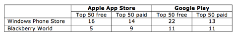 Top apps available in WP8 and BB10 stores