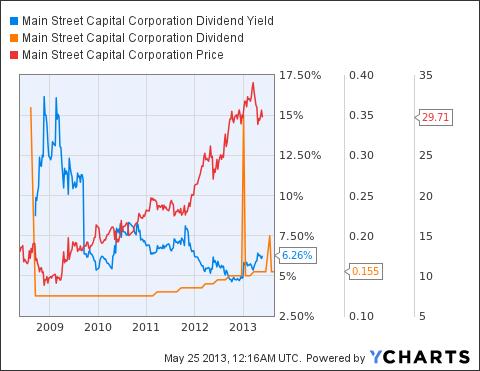 MAIN Dividend Yield Chart
