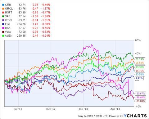 CRM Chart