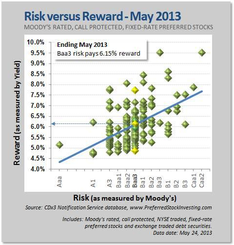 Risk versus Reward - May 2013