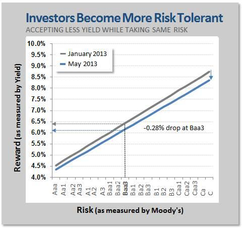 Investors Become More Risk Tolerant