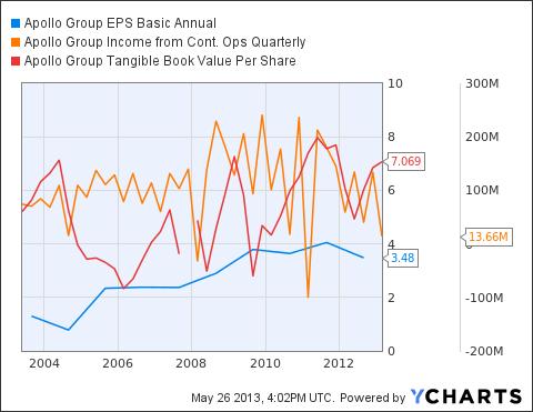 APOL EPS Basic Annual Chart