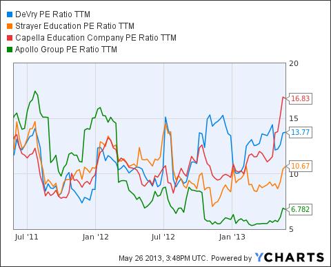 DV PE Ratio TTM Chart