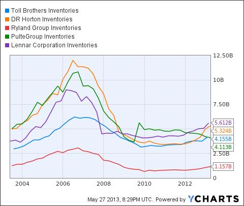 TOL Inventories Chart