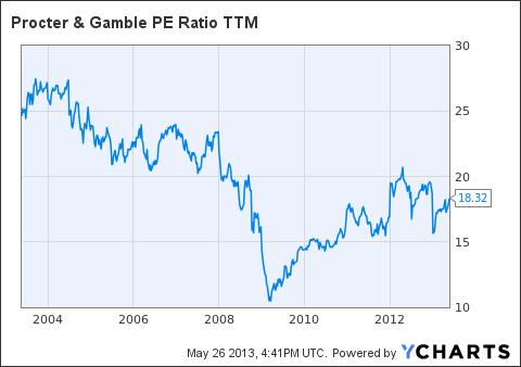PG PE Ratio TTM Chart