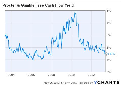 PG Free Cash Flow Yield Chart
