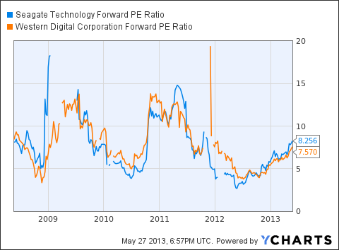 STX Forward PE Ratio Chart