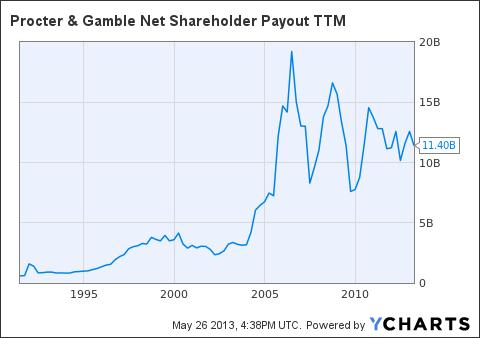 PG Net Shareholder Payout TTM Chart