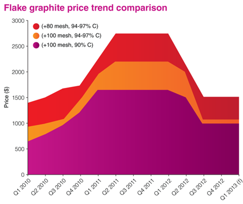 natural graphite price trends