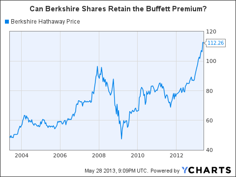 BRK.B Chart