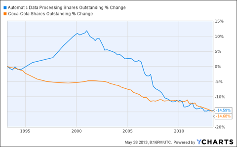 ADP Shares Outstanding Chart