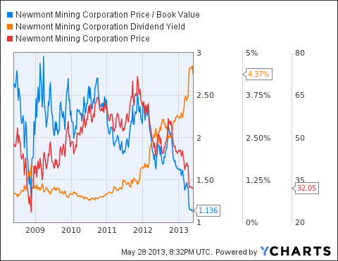NEM Price / Book Value Chart
