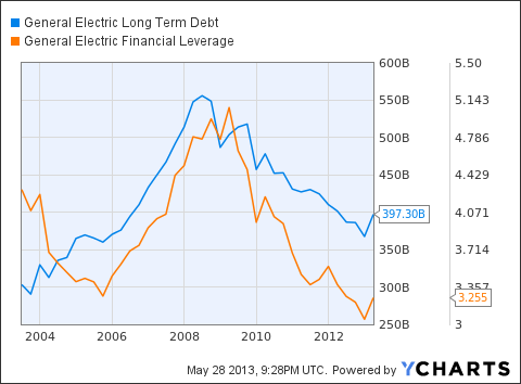 GE Long Term Debt Chart