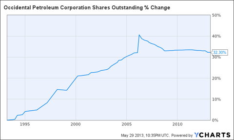 OXY Shares Outstanding Chart