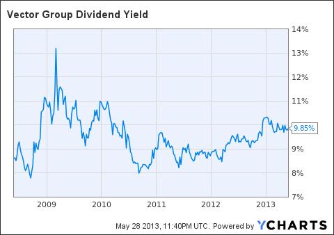 VGR Dividend Yield Chart