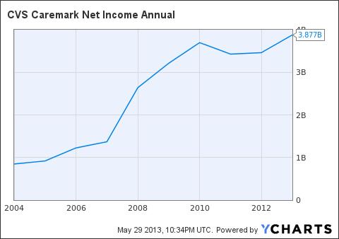 CVS Net Income Annual Chart