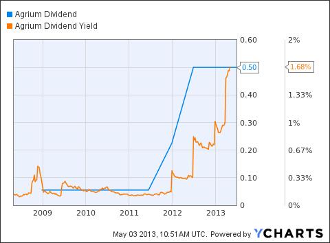 AGU Dividend Chart