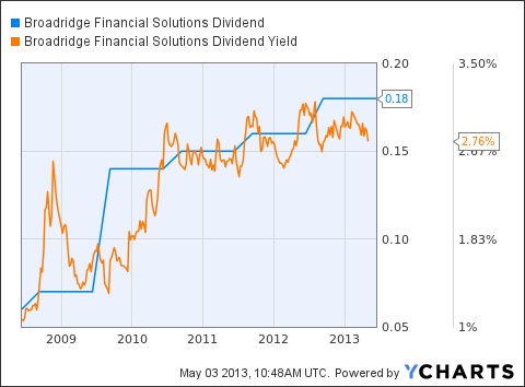 BR Dividend Chart