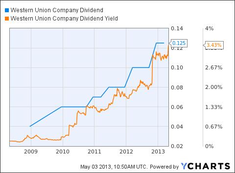 WU Dividend Chart