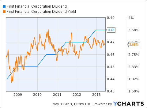 THFF Dividend Chart