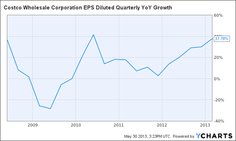 COST EPS Diluted Quarterly YoY Growth Chart