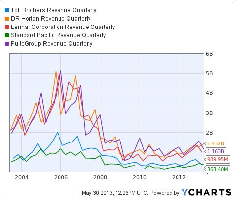 TOL Revenue Quarterly Chart
