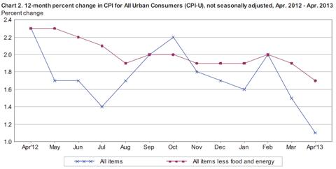 CPI Price Chart 1-Year