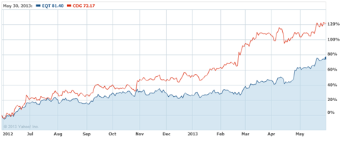 EQT Under-performed v. COG in the Past Year