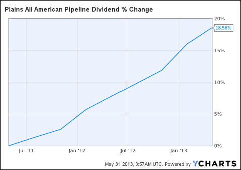 PAA Dividend Chart