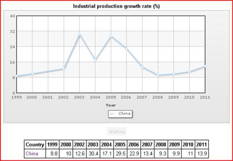 Chart courtesy of http://www.indexmundi.com/
