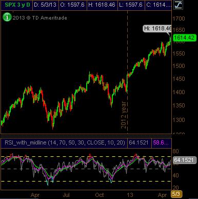 S&P 500 Daily RSI