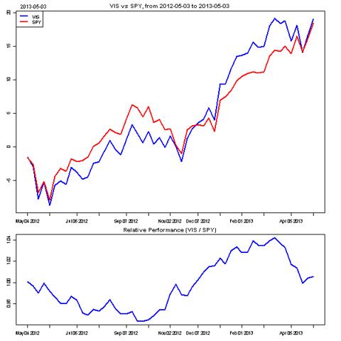 Industrial vs. S&P 500
