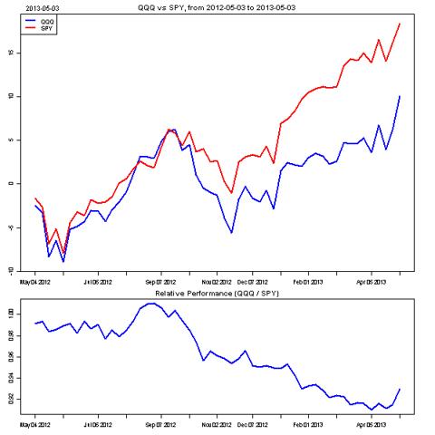 Nasdaq vs. S&P 500