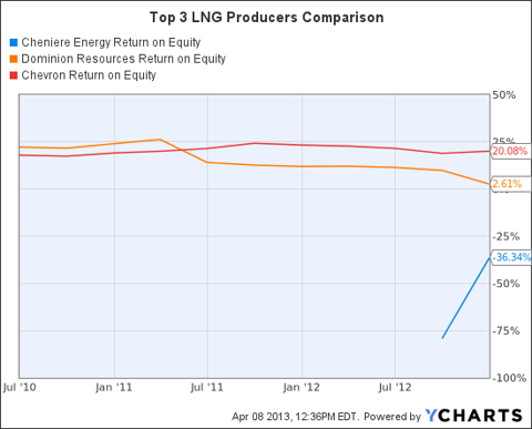 LNG Return on Equity Chart