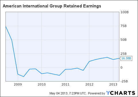 AIG Retained Earnings Chart