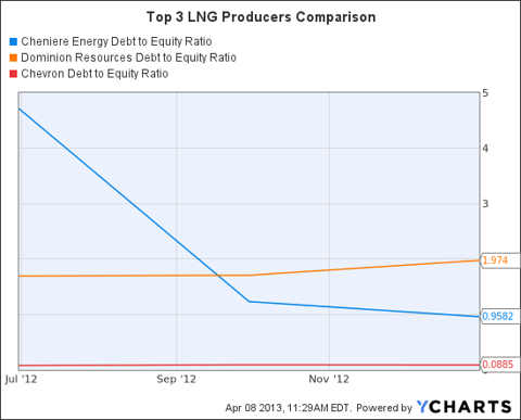 LNG Debt to Equity Ratio Chart