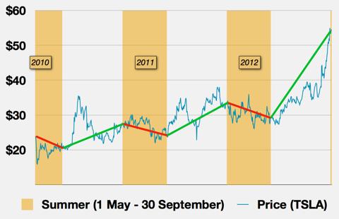 Seasonal performance to TSLA stock price.