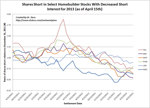 Shares Short in Select Homebuilder Stocks With Decreased Short Interest for 2013 (as of April 15th)