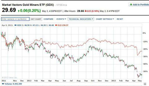 GDX vs GLD high to low