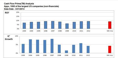 Cash Flow Prime chart of US non-financials