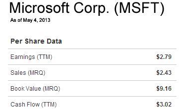 Microsoft Fundamentals
